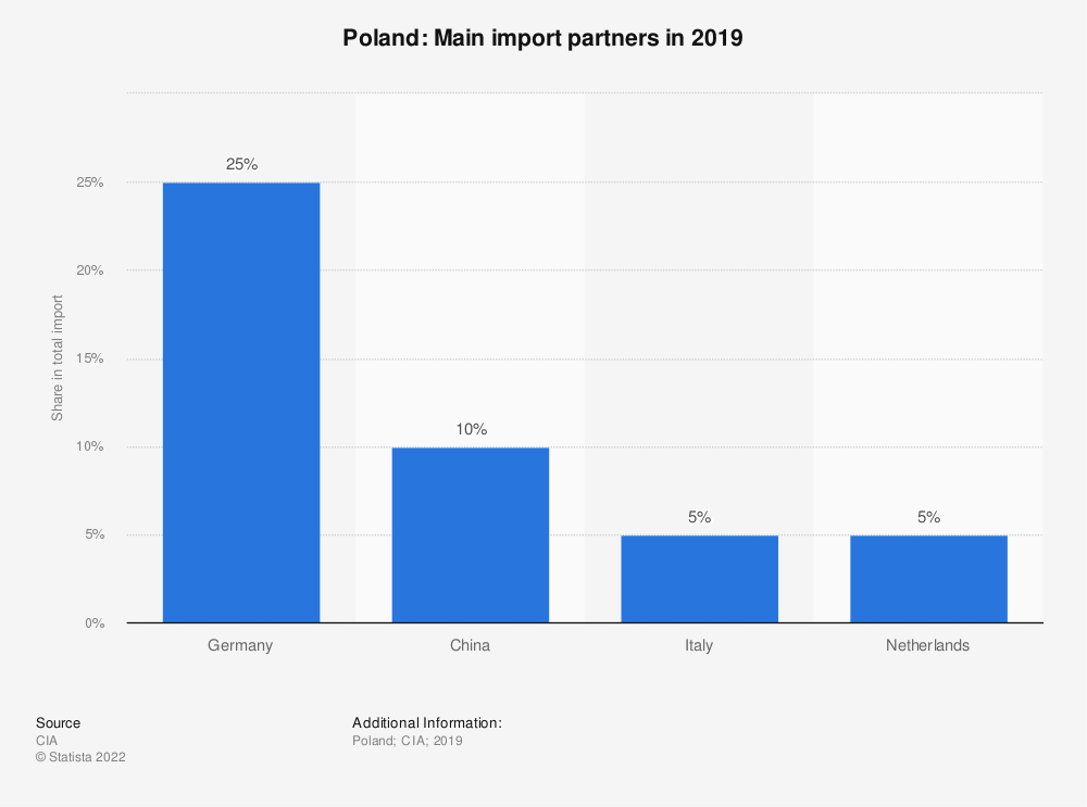Statistic: Poland: Main import partners in 2017 | Statista