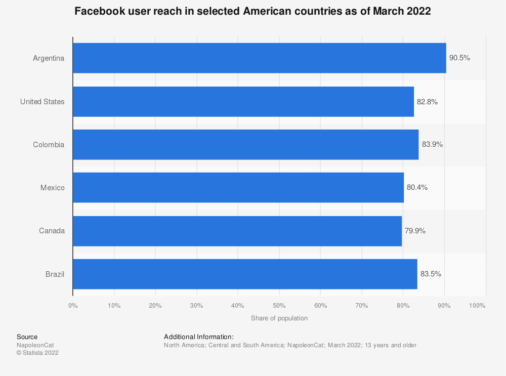 Statistic: Facebook user reach in selected American countries as of May 2019 | Statista