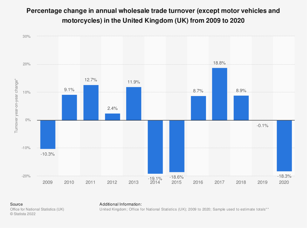 Statistic: Percentage change in annual wholesale trade turnover (except motor vehicles and motorcycles) in the United Kingdom (UK) from 2009 to 2016 | Statista