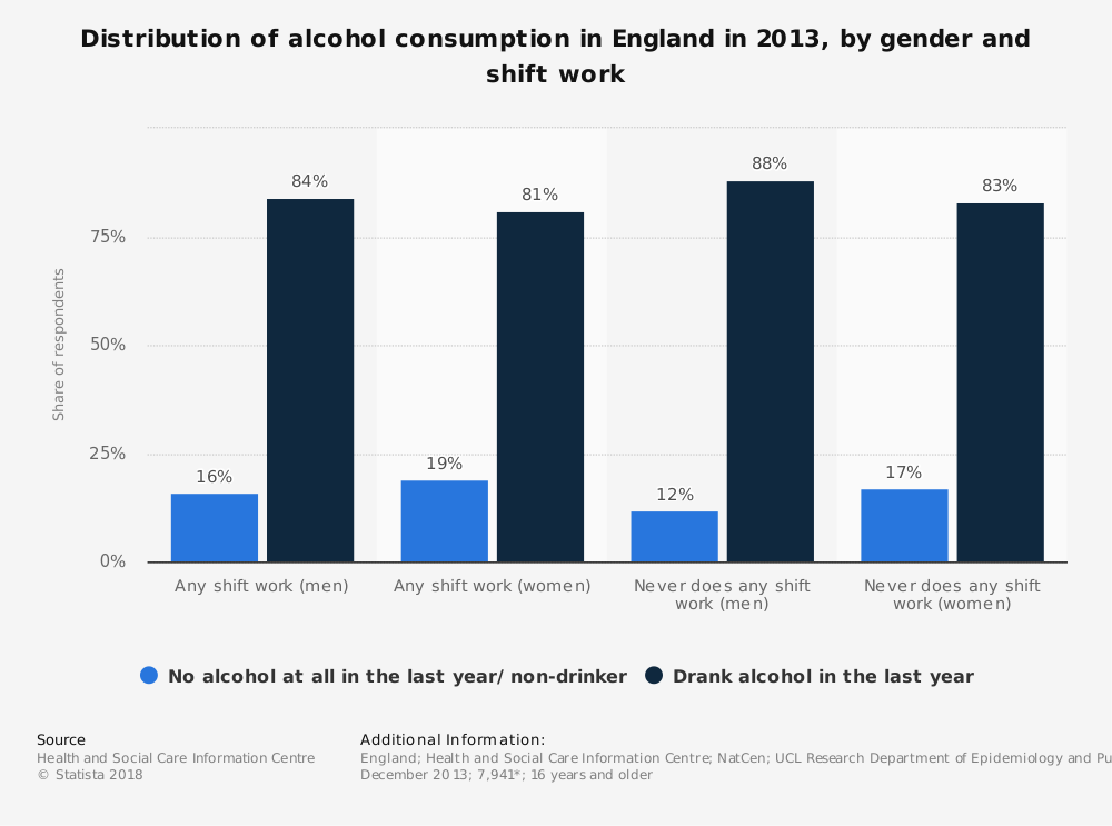 Statistic: Distribution of alcohol consumption in England in 2013, by gender and shift work | Statista