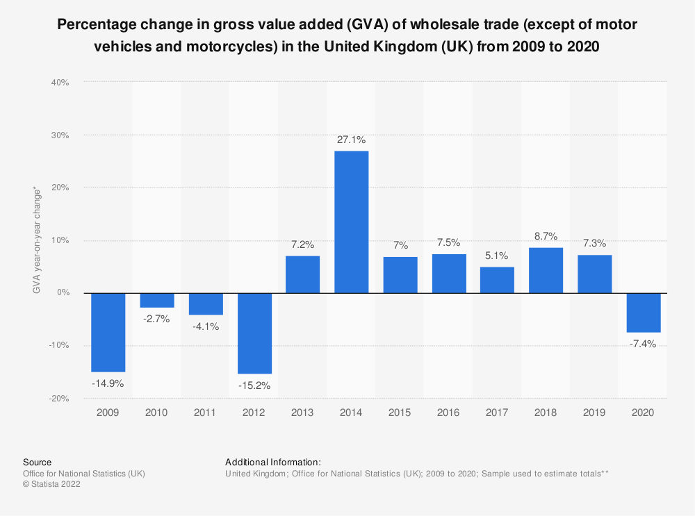Statistic: Percentage change in gross value added (GVA) of wholesale trade (except of motor vehicles and motorcycles) in the United Kingdom (UK) from 2009 to 2016 | Statista