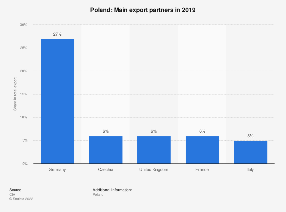 Statistic: Poland: Main export partners in 2017 | Statista