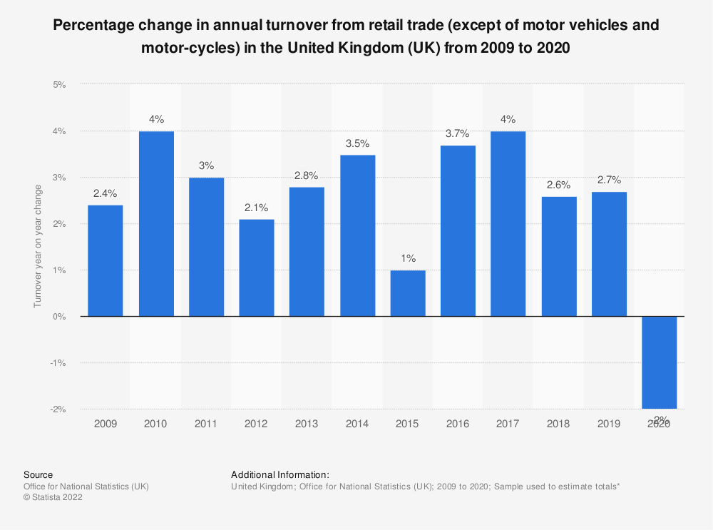 Statistic: Percentage change in annual turnover from retail trade (except of motor vehicles and motor-cycles) in the United Kingdom (UK) from 2009 to 2016 | Statista