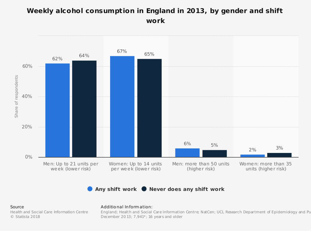 Statistic: Weekly alcohol consumption in England in 2013, by gender and shift work | Statista