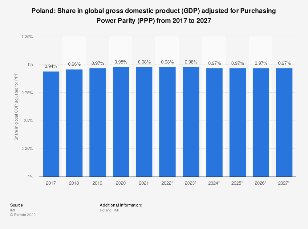 Statistic: Poland: Share in global gross domestic product (GDP) adjusted for Purchasing Power Parity (PPP) from 2014 to 2024 | Statista