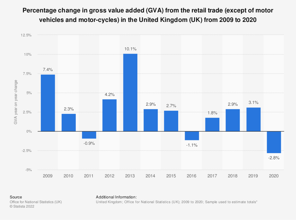 Statistic: Percentage change in gross value added (GVA) from the retail trade (except of motor vehicles and motor-cycles) in the United Kingdom (UK) from 2009 to 2016 | Statista