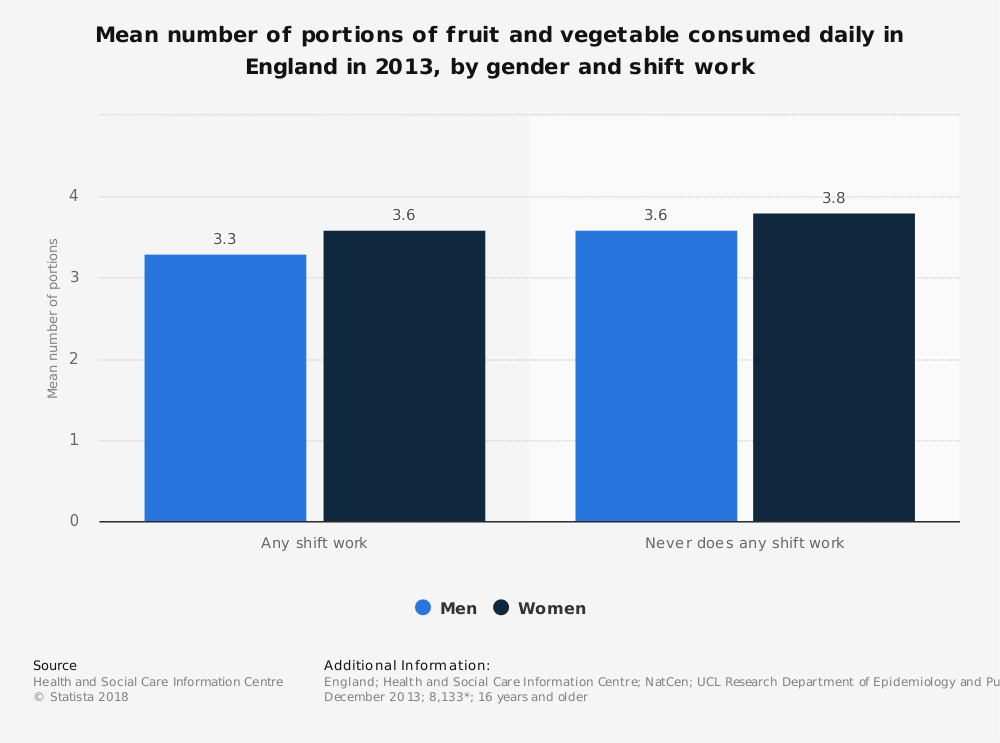 Statistic: Mean number of portions of fruit and vegetable consumed daily in England in 2013, by gender and shift work | Statista