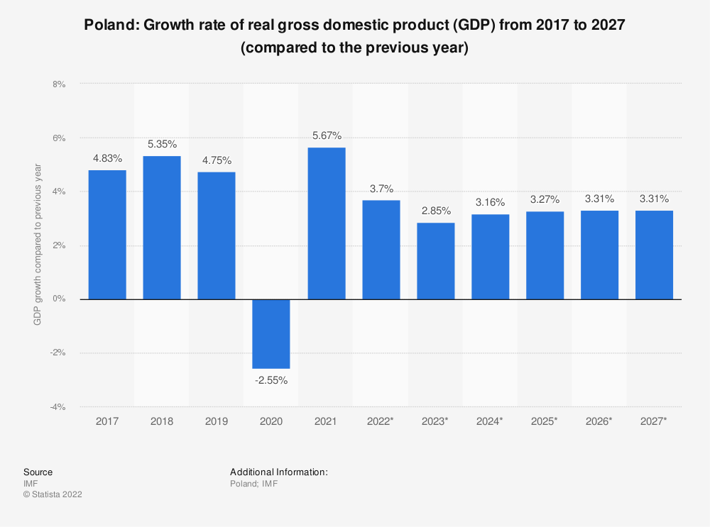 Statistic: Poland: Growth rate of real gross domestic product (GDP) from 2009 to 2021 (compared to the previous year) | Statista
