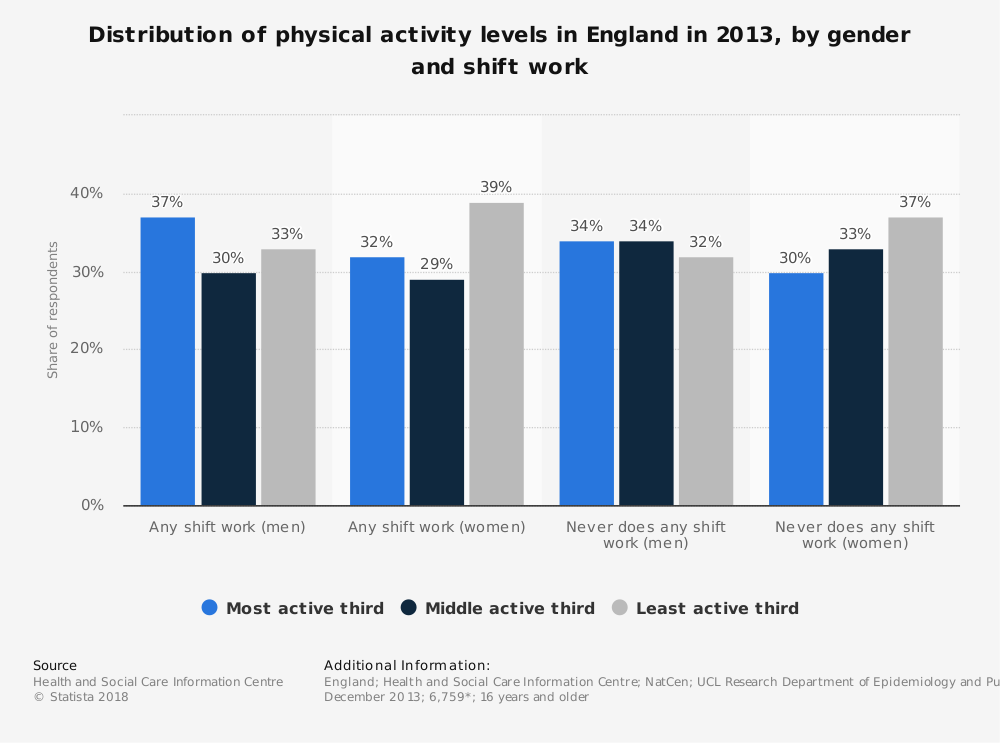 Statistic: Distribution of physical activity levels in England in 2013, by gender and shift work | Statista