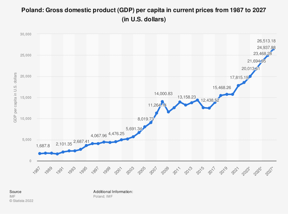 Statistic: Poland: Gross domestic product (GDP) per capita in current prices from 2014 to 2024 (in U.S. dollars) | Statista