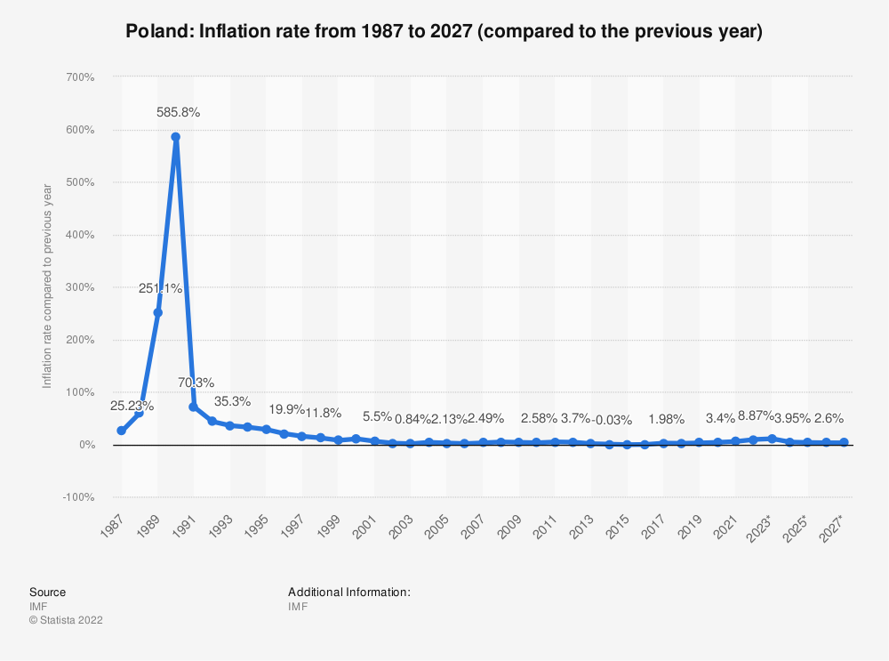 Statistic: Poland: Inflation rate from 1984 to 2024 (compared to the previous year) | Statista