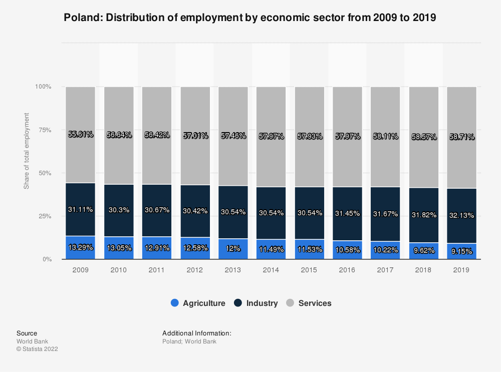 Statistic: Poland: Distribution of employment by economic sector from 2009 to 2019 | Statista