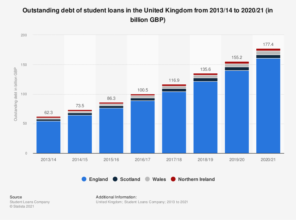 Statistic: Outstanding debt of student loans in the United Kingdom  from 2013/14 to 2020/21 (in billion GBP)   Statista