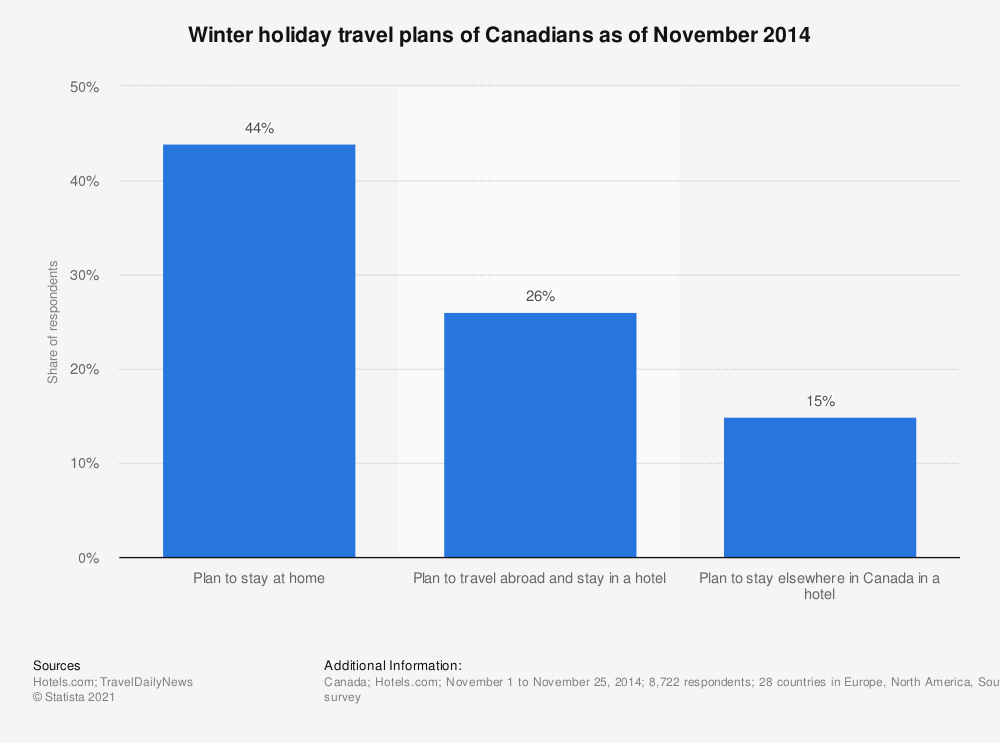 Statistic: Winter holiday travel plans of Canadians as of November 2014 | Statista