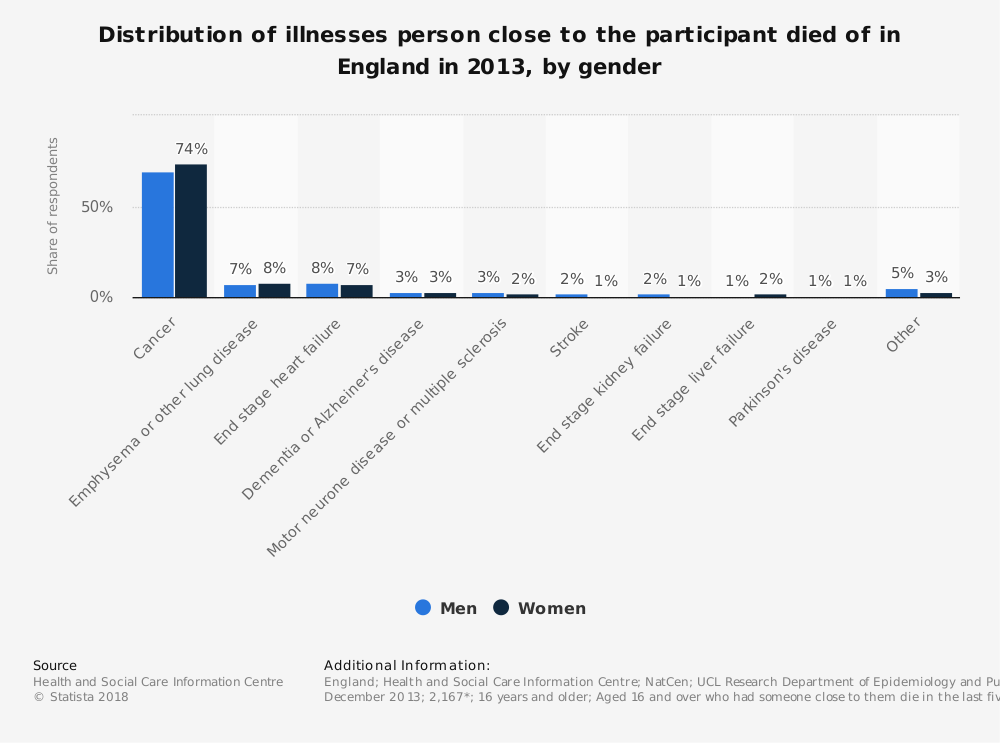 Statistic: Distribution of illnesses person close to the participant died of in England in 2013, by gender | Statista