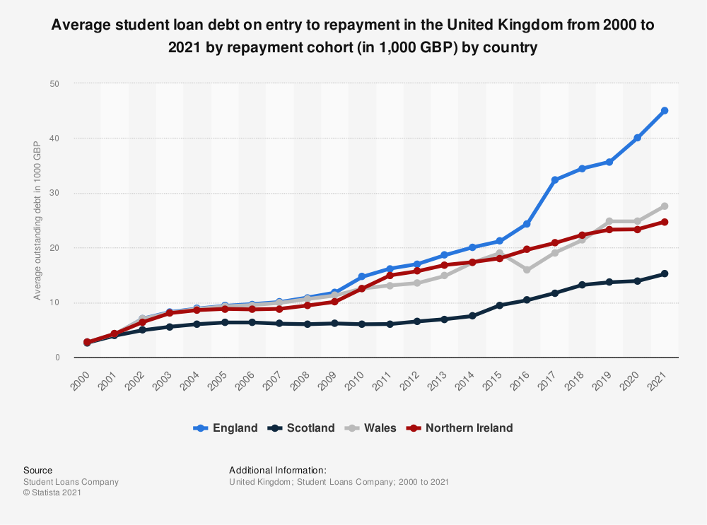 Statistic: Average student loan debt on entry to repayment in the United Kingdom (UK) from 2000 to 2020, by repayment cohort (in 1,000 GBP) by country | Statista