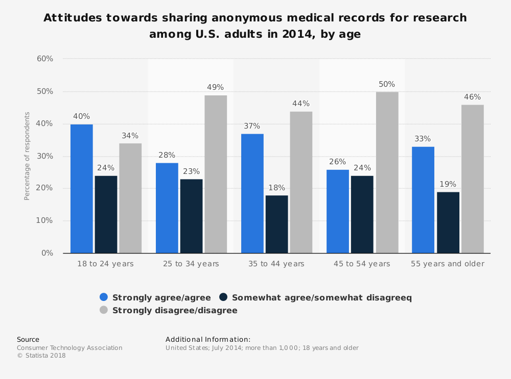 Statistic: Attitudes towards sharing anonymous medical records for research among U.S. adults in 2014, by age | Statista