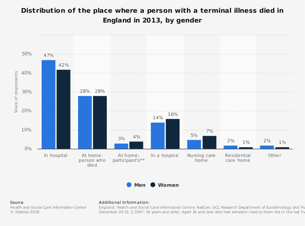 Statistic: Distribution of the place where a person with a terminal illness died in England in 2013, by gender | Statista