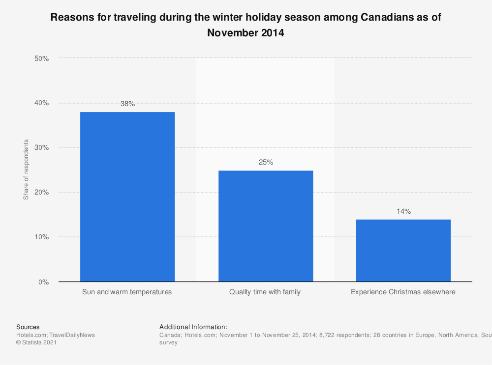 Statistic: Reasons for traveling during the winter holiday season among Canadians as of November 2014 | Statista