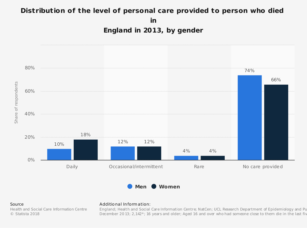 Statistic: Distribution of the level of personal care provided to person who died  in England in 2013, by gender | Statista