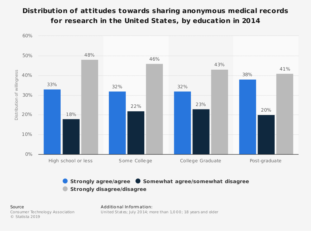 Statistic: Distribution of attitudes towards sharing anonymous medical records for research in the United States, by education in 2014 | Statista