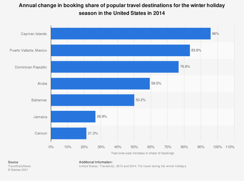 Statistic: Annual change in booking share of popular travel destinations for the winter holiday season in the United States in 2014   Statista
