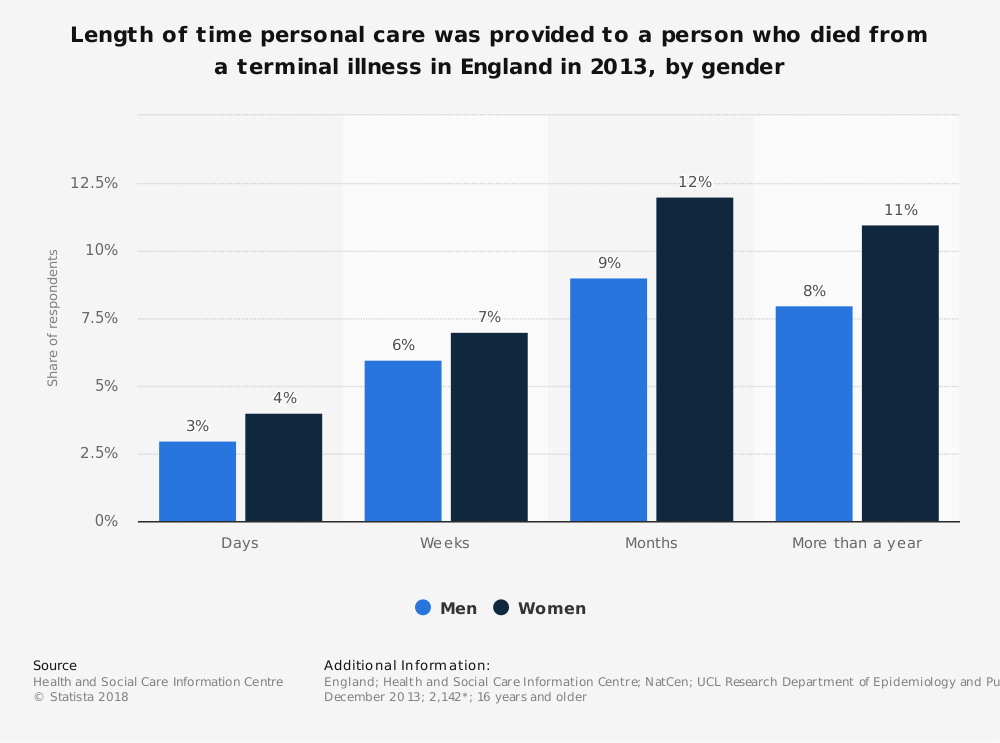 Statistic: Length of time personal care was provided to a person who died from a terminal illness in England in 2013, by gender | Statista