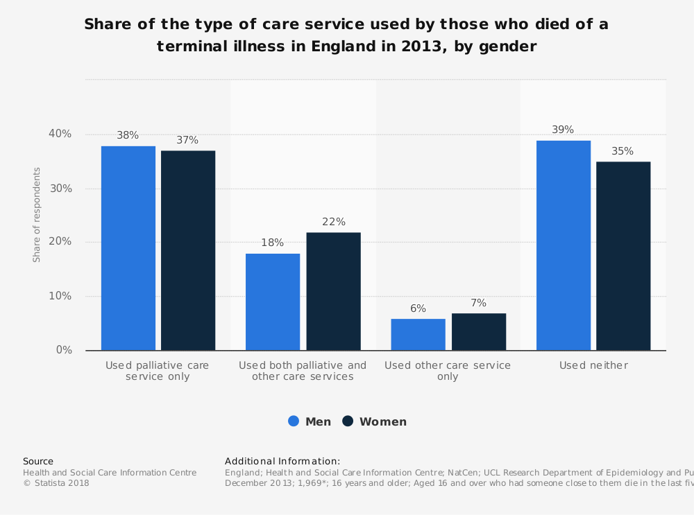 Statistic: Share of the type of care service used by those who died of a terminal illness  in England in 2013, by gender  | Statista