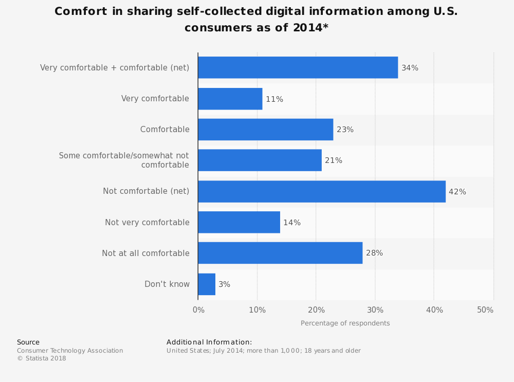 Statistic: Comfort in sharing self-collected digital information among U.S. consumers as of 2014* | Statista