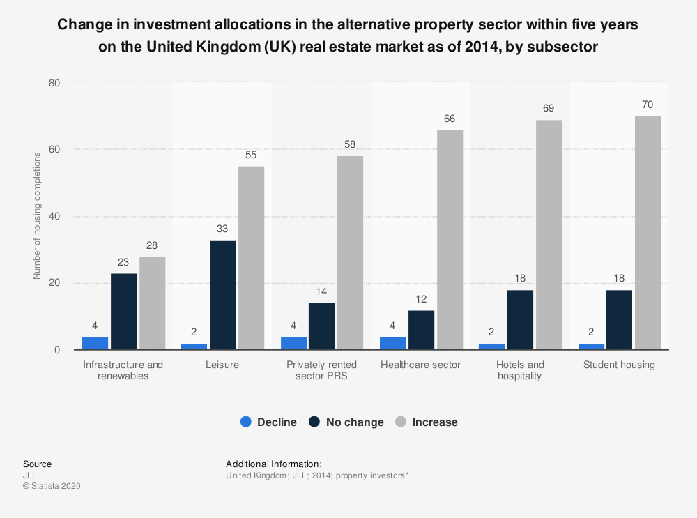 Statistic: Change in investment allocations in the alternative property sector within five years on the United Kingdom (UK) real estate market as of 2014, by subsector | Statista