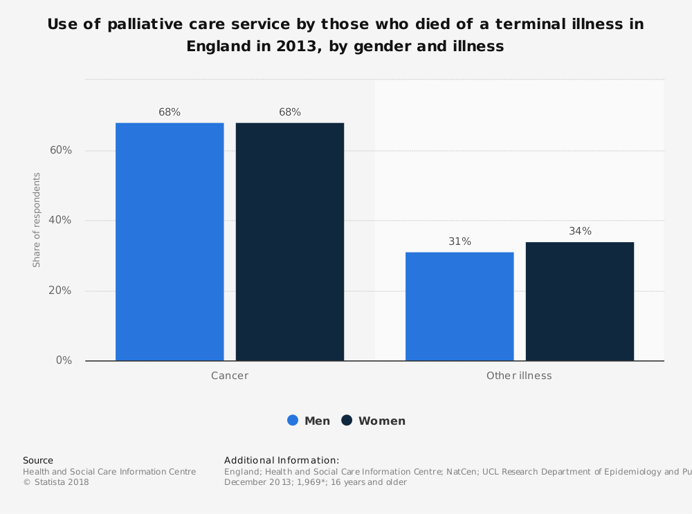 Statistic: Use of palliative care service by those who died of a terminal illness in England in 2013, by gender and illness | Statista