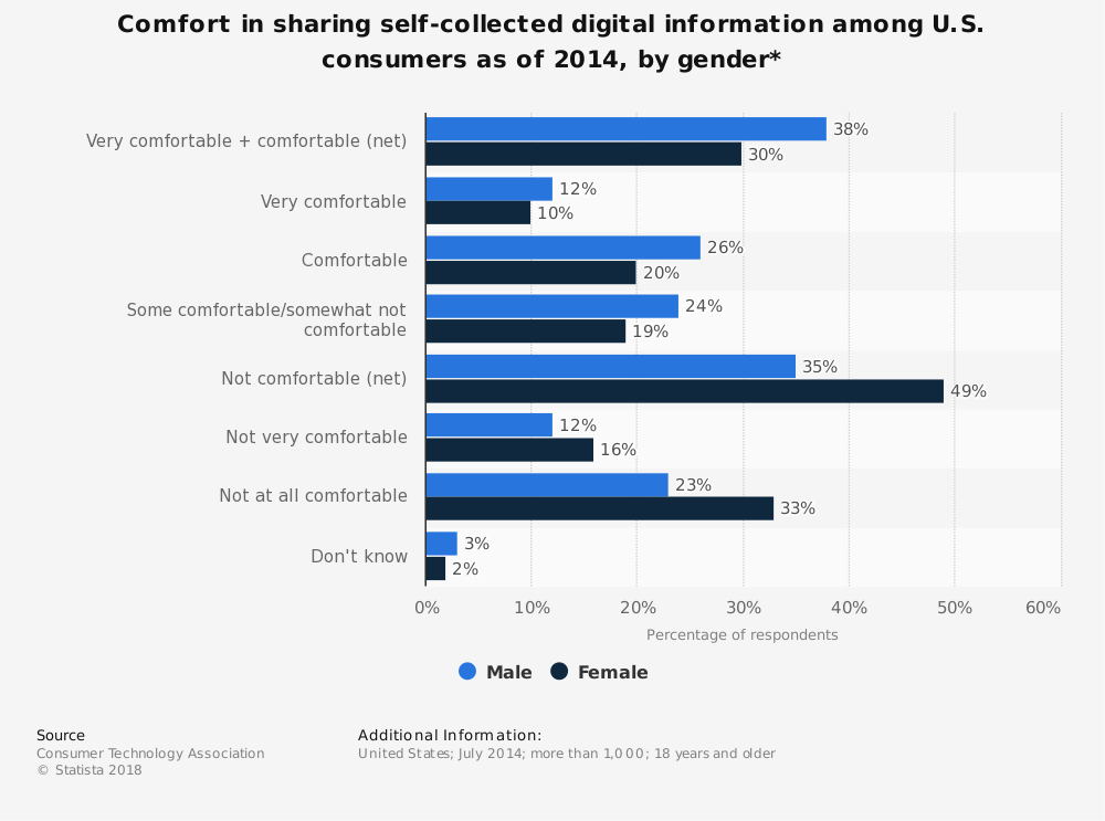 Statistic: Comfort in sharing self-collected digital information among U.S. consumers as of 2014, by gender* | Statista