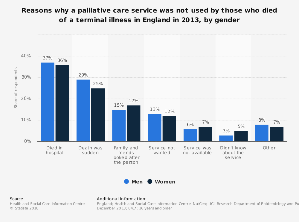 Statistic: Reasons why a palliative care service was not used by those who died of a terminal illness in England in 2013, by gender | Statista