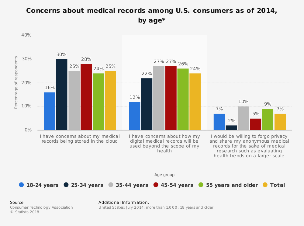 Statistic: Concerns about medical records among U.S. consumers as of 2014, by age* | Statista