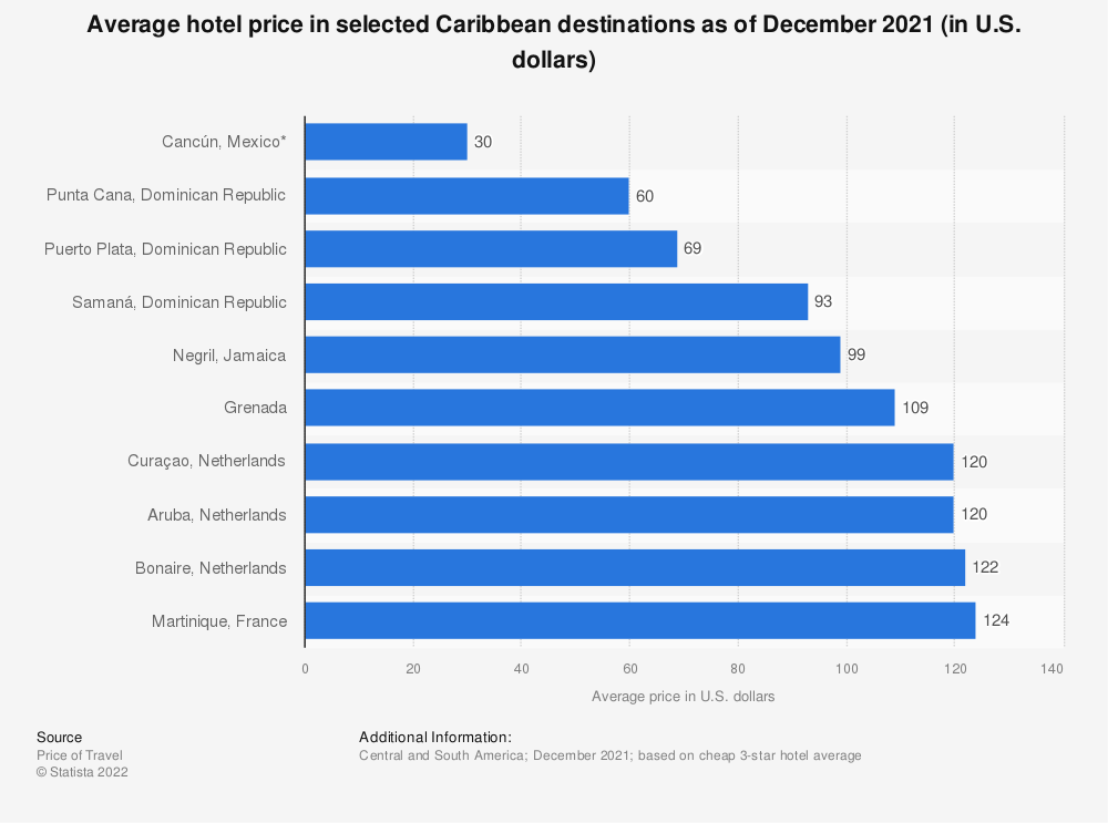 Statistic: Most affordable travel destinations in the Caribbean as of March 2014 (in U.S. dollars)* | Statista