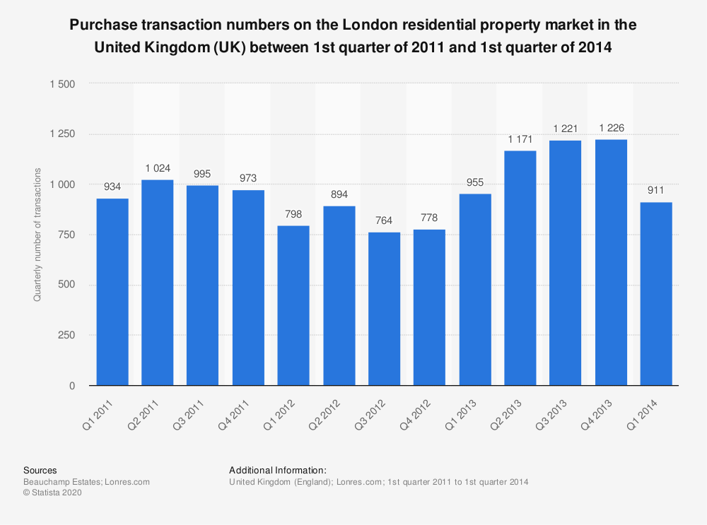 Statistic: Purchase transaction numbers on the London residential property market in the United Kingdom (UK) between 1st quarter of 2011 and 1st quarter of 2014 | Statista