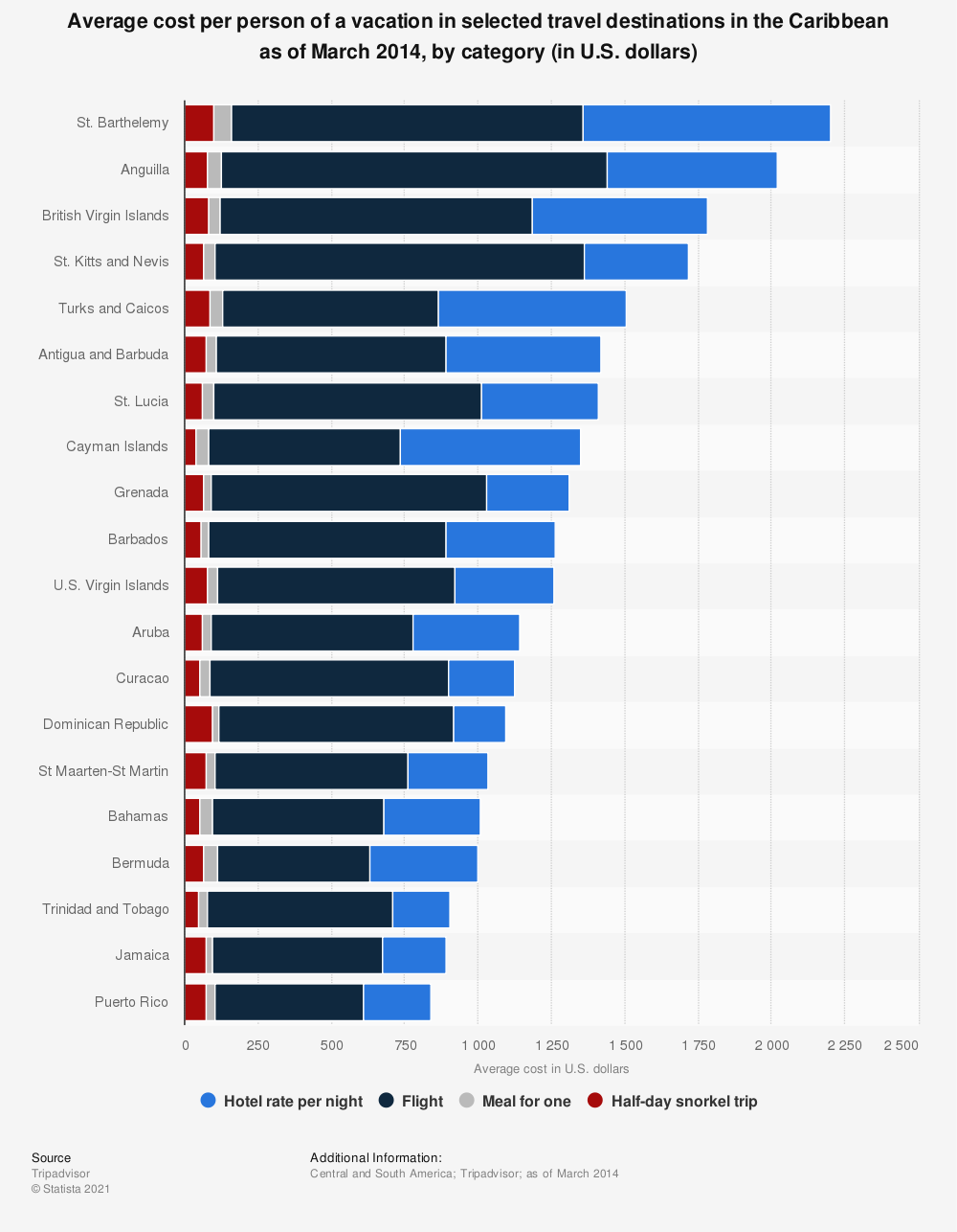 Statistic: Average cost per person of a vacation in selected travel destinations in the Caribbean as of March 2014, by category (in U.S. dollars) | Statista