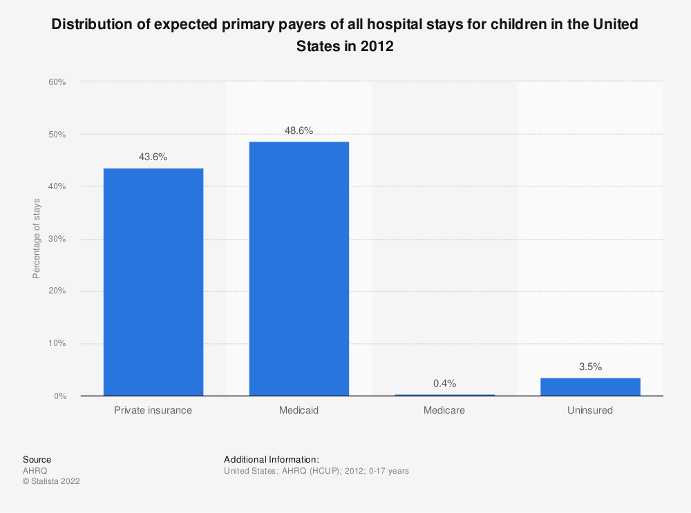 Statistic: Distribution of expected primary payers of all hospital stays for children in the United States in 2012 | Statista