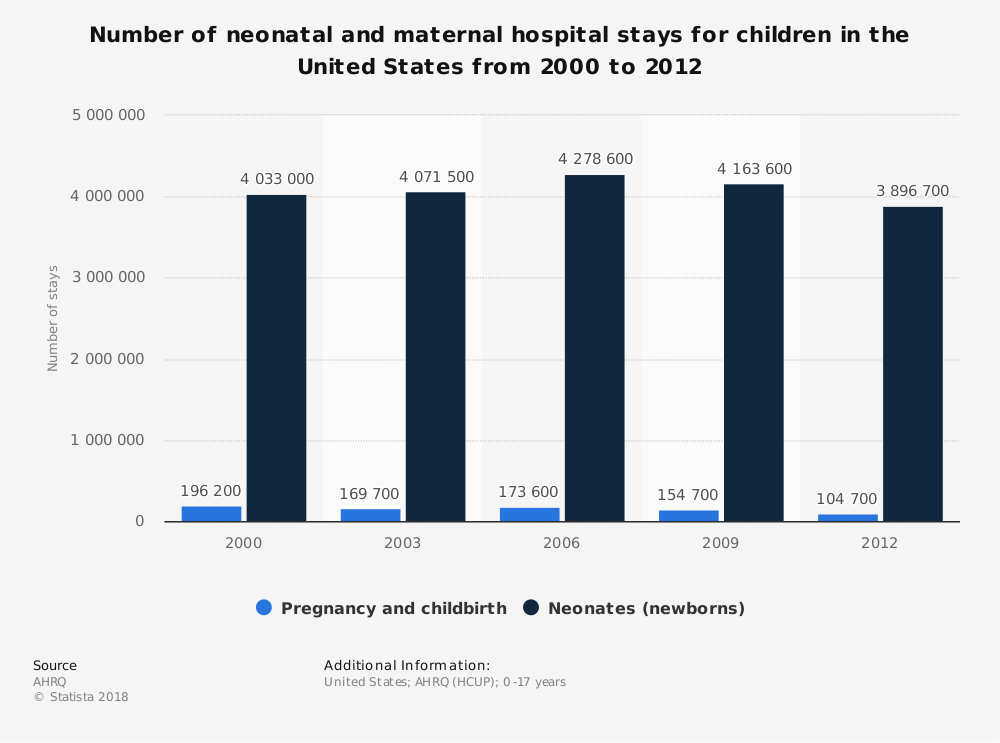 Statistic: Number of neonatal and maternal hospital stays for children in the United States from 2000 to 2012 | Statista