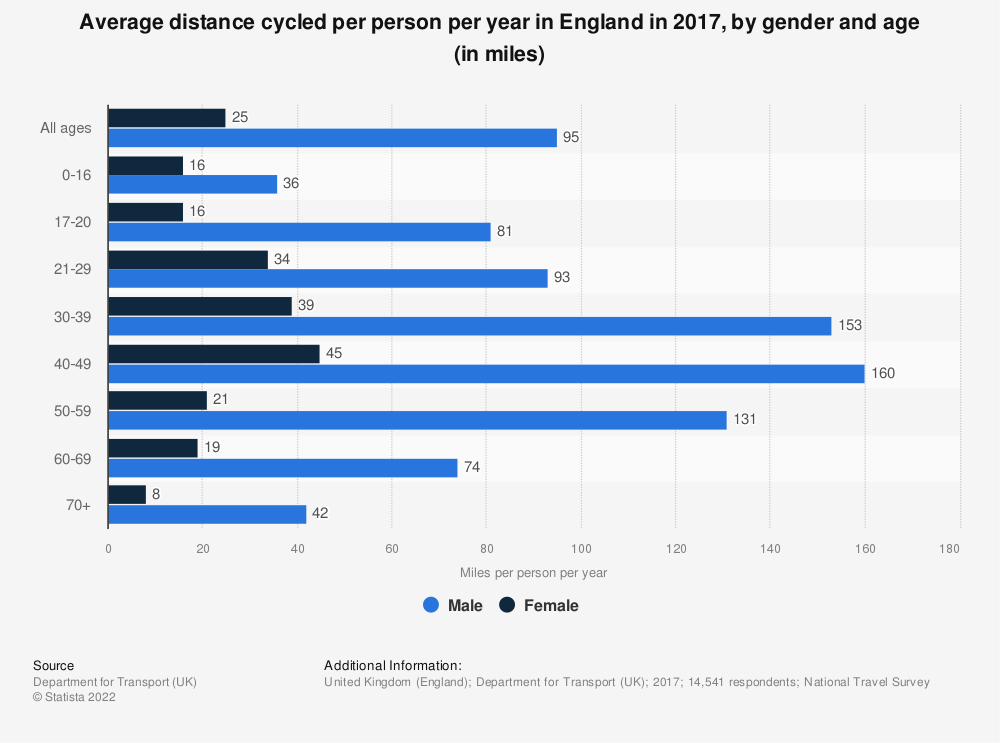 Statistic: Average distance cycled per person per year in England in 2017, by gender and age (in miles) | Statista