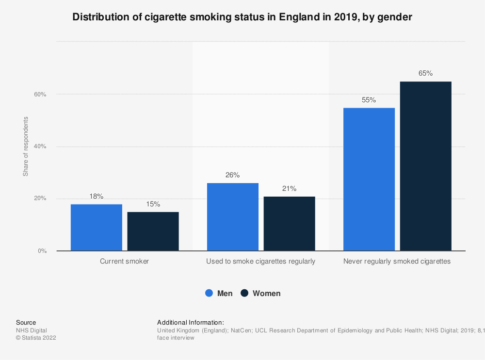 Statistic: Distribution of cigarette smoking status in England in 2016, by gender  | Statista