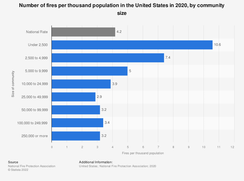 Statistic: Number of fires per thousand population in the U.S. in 2017, by community size | Statista