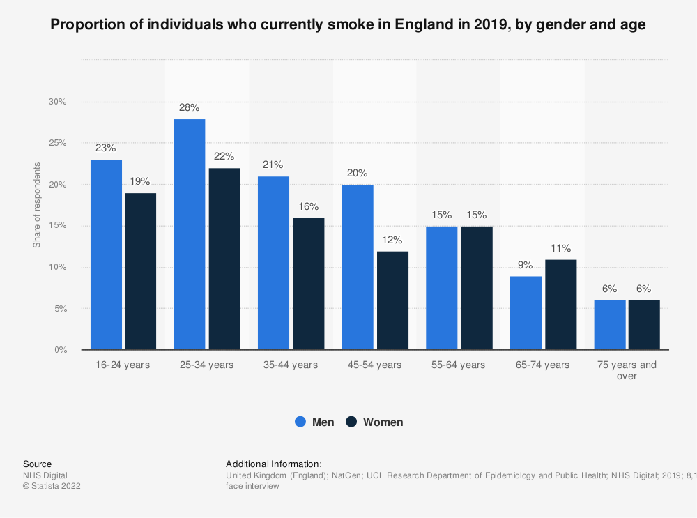Statistic: Proportion of individuals who currently smoke in England in 2018, by gender and age | Statista