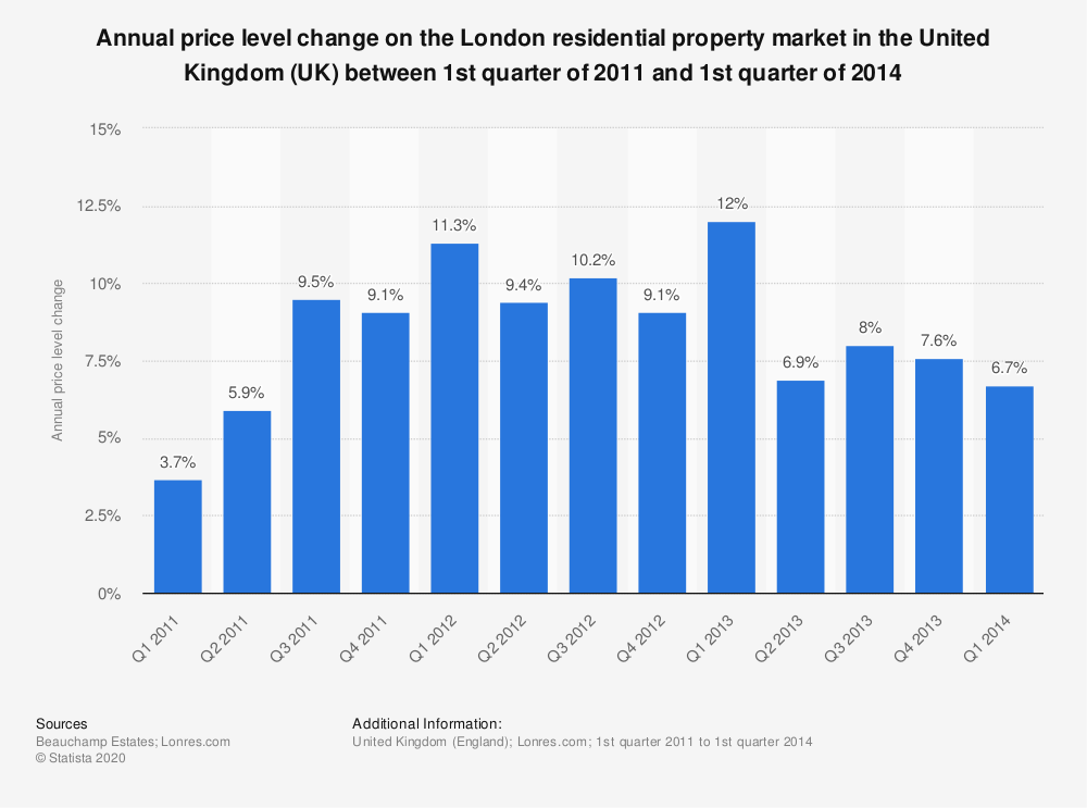 Statistic: Annual price level change on the London residential property market in the United Kingdom (UK) between 1st quarter of 2011 and 1st quarter of 2014 | Statista