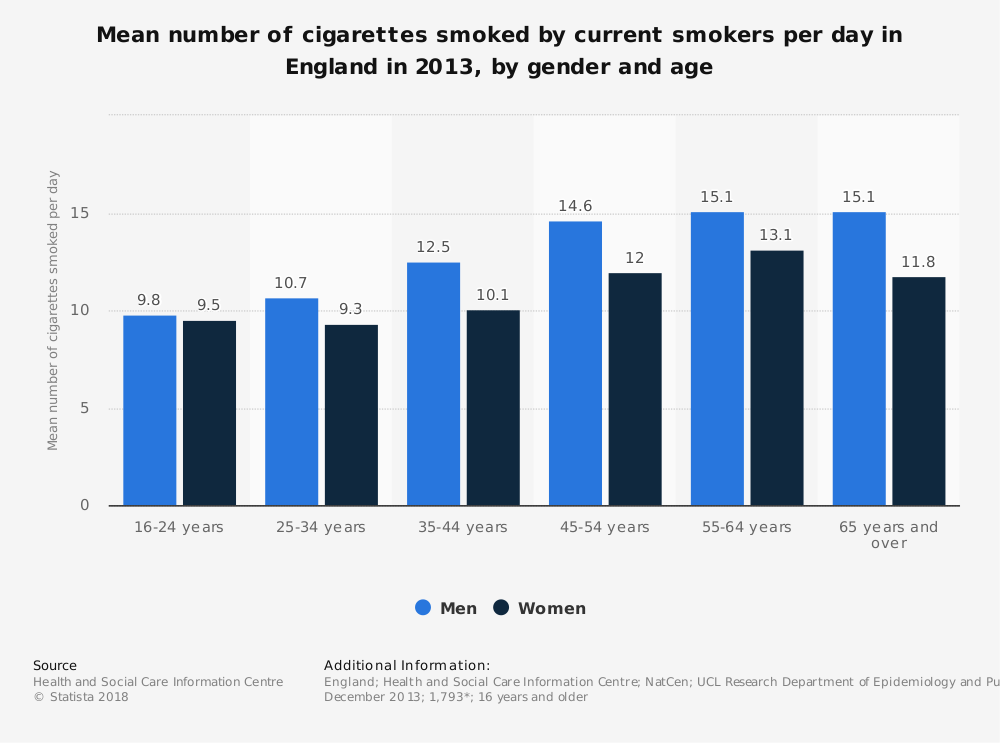 Statistic: Mean number of cigarettes smoked by current smokers per day in England in 2013, by gender and age | Statista