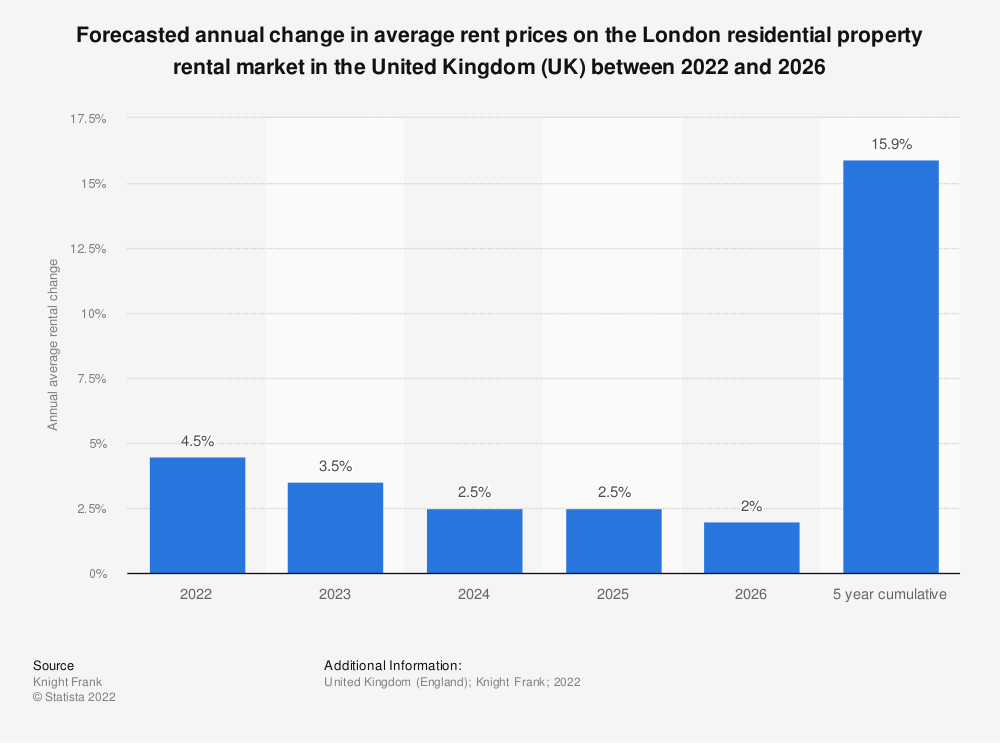Statistic: Annual change in average rent prices on the London residential property rental market in the United Kingdom (UK) between 2nd quarter of 2012 and 1st quarter of 2014 | Statista