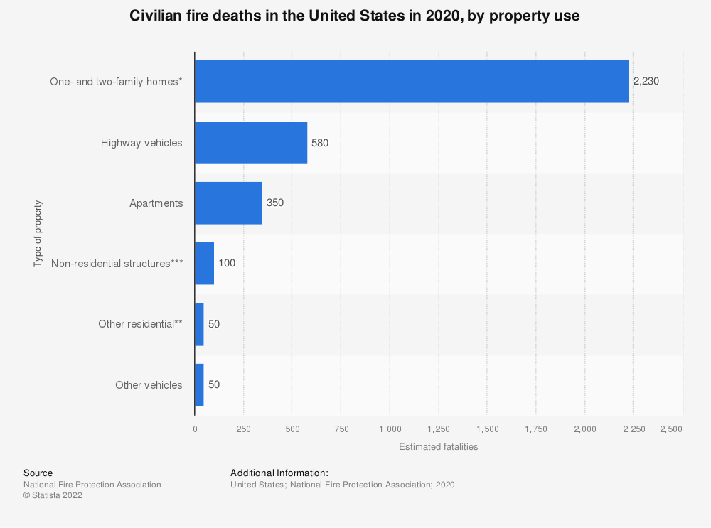 Statistic: Civilian fire deaths in the U.S. in 2017, by property use | Statista