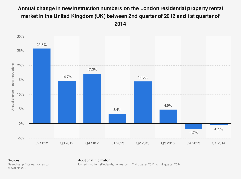 Statistic: Annual change in new instruction numbers on the London residential property rental market in the United Kingdom (UK) between 2nd quarter of 2012 and 1st quarter of 2014 | Statista