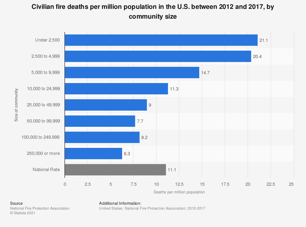 Statistic: Civilian fire deaths per million population in the U.S. between 2012 and 2017, by community size | Statista