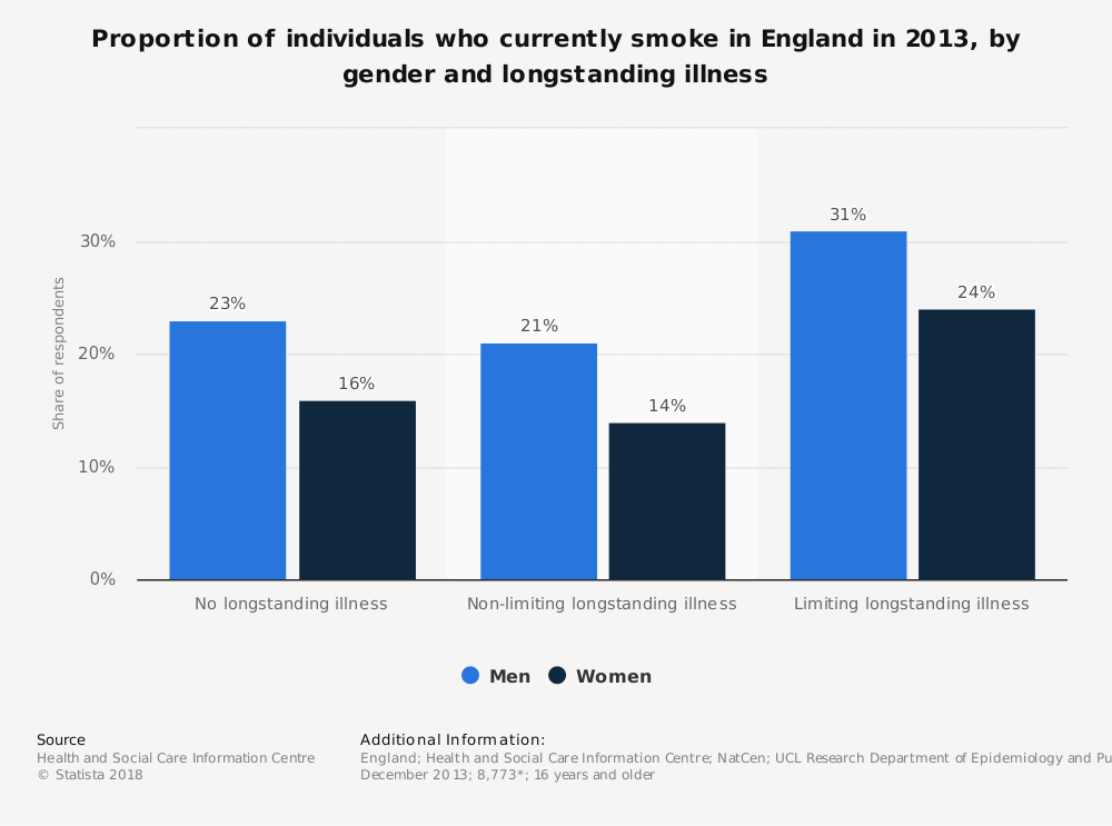 Statistic: Proportion of individuals who currently smoke in England in 2013, by gender and longstanding illness | Statista